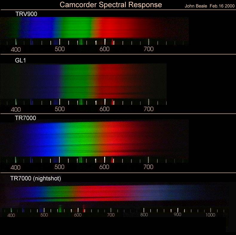 Fluorescent Light Line Spectrum: Camcorder Spectral Response